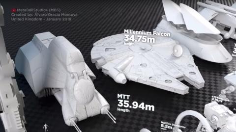 Une vidéo compare les tailles de différents éléments connus de la saga